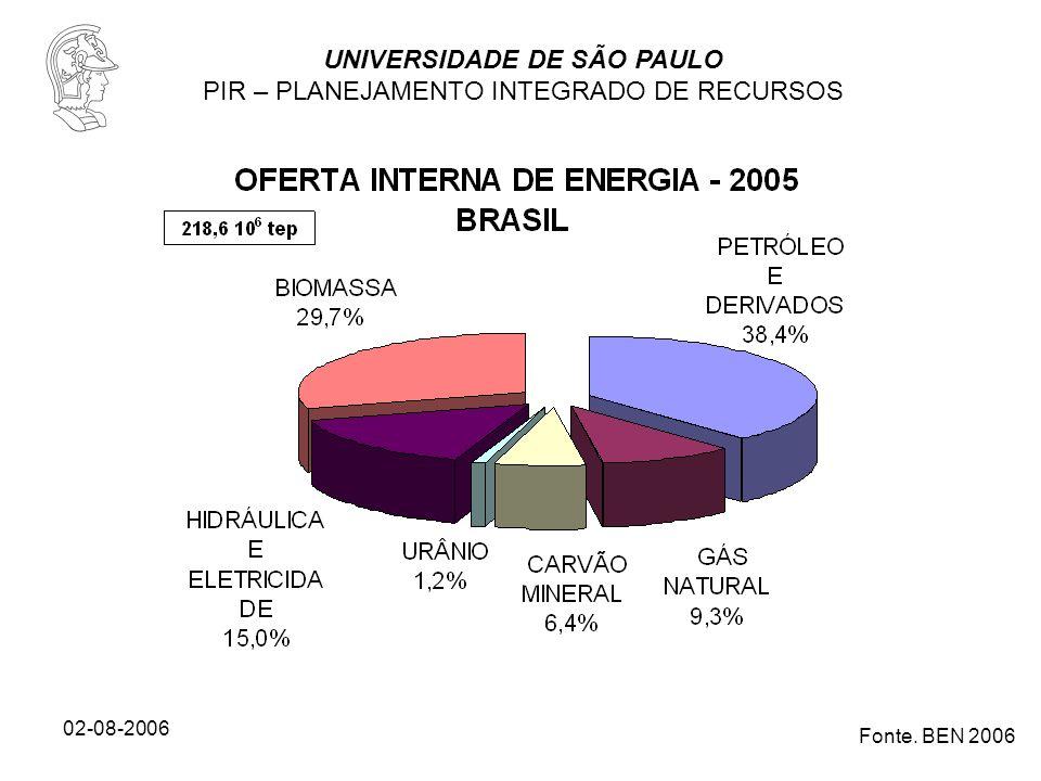 UNIVERSIDADE DE SÃO PAULO PIR – PLANEJAMENTO INTEGRADO DE RECURSOS 02-08-2006 Fonte.