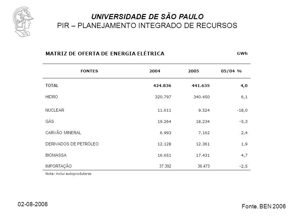 UNIVERSIDADE DE SÃO PAULO PIR – PLANEJAMENTO INTEGRADO DE RECURSOS 02-08-2006 MATRIZ DE OFERTA DE ENERGIA ELÉTRICA GWh FONTES2004200505/04 % TOTAL 424