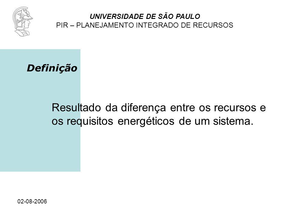 UNIVERSIDADE DE SÃO PAULO PIR – PLANEJAMENTO INTEGRADO DE RECURSOS 02-08-2006 Definição Resultado da diferença entre os recursos e os requisitos energ