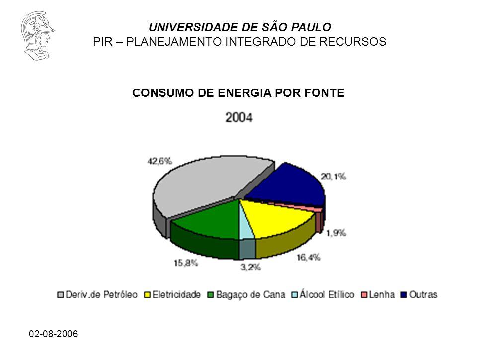 UNIVERSIDADE DE SÃO PAULO PIR – PLANEJAMENTO INTEGRADO DE RECURSOS 02-08-2006 CONSUMO DE ENERGIA POR FONTE