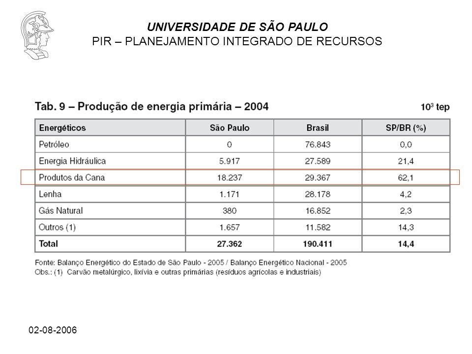 UNIVERSIDADE DE SÃO PAULO PIR – PLANEJAMENTO INTEGRADO DE RECURSOS 02-08-2006