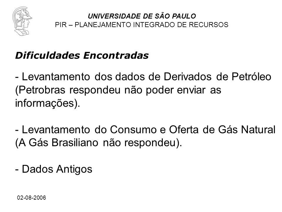 UNIVERSIDADE DE SÃO PAULO PIR – PLANEJAMENTO INTEGRADO DE RECURSOS 02-08-2006 Dificuldades Encontradas - Levantamento dos dados de Derivados de Petról