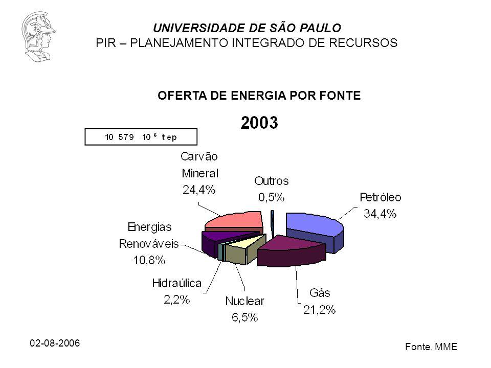 UNIVERSIDADE DE SÃO PAULO PIR – PLANEJAMENTO INTEGRADO DE RECURSOS 02-08-2006 OFERTA DE ENERGIA POR FONTE Fonte. MME