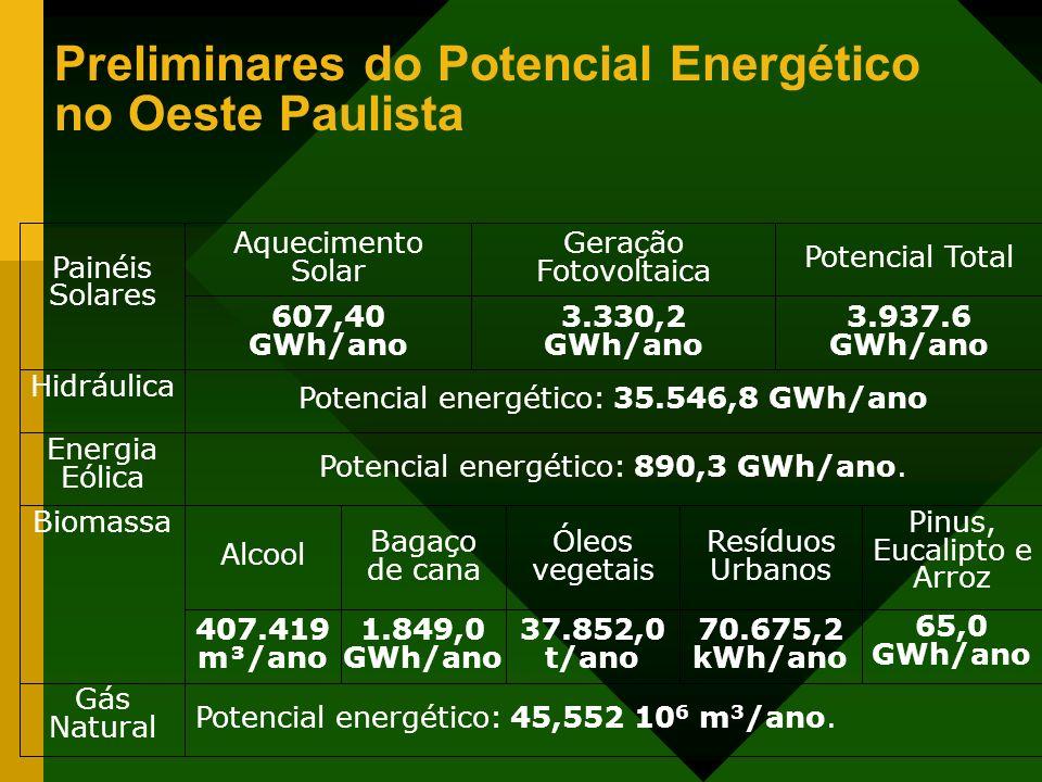 Preliminares do Potencial Energético no Oeste Paulista Potencial energético: 45,552 10 6 m 3 /ano. Gás Natural 65,0 GWh/ano 70.675,2 kWh/ano 37.852,0