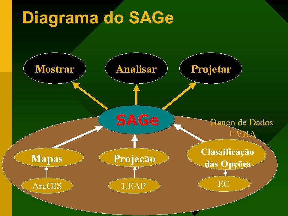 Diagrama do SAGe