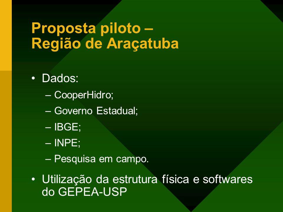 Dados: –CooperHidro; –Governo Estadual; –IBGE; –INPE; –Pesquisa em campo. Utilização da estrutura física e softwares do GEPEA-USP Proposta piloto – Re