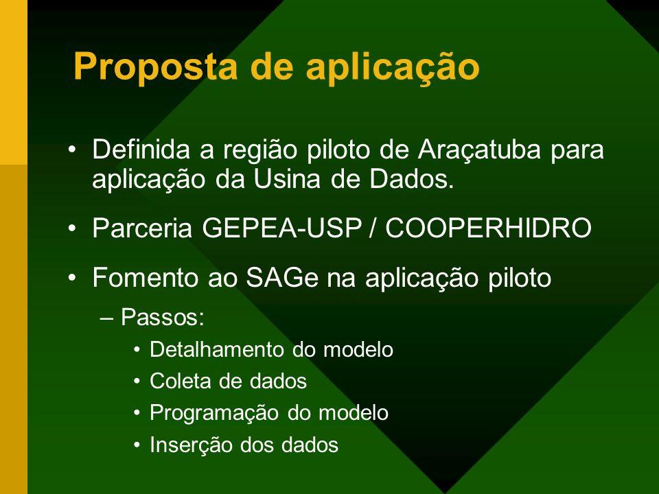 Proposta de aplicação Definida a região piloto de Araçatuba para aplicação da Usina de Dados. Parceria GEPEA-USP / COOPERHIDRO Fomento ao SAGe na apli