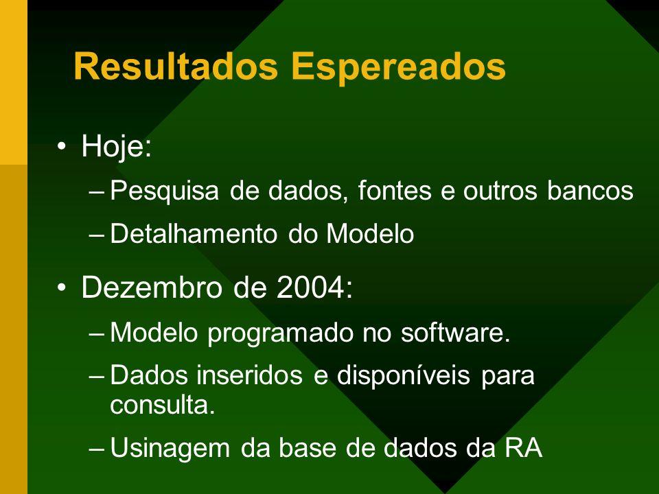 Resultados Espereados Hoje: –Pesquisa de dados, fontes e outros bancos –Detalhamento do Modelo Dezembro de 2004: –Modelo programado no software. –Dado
