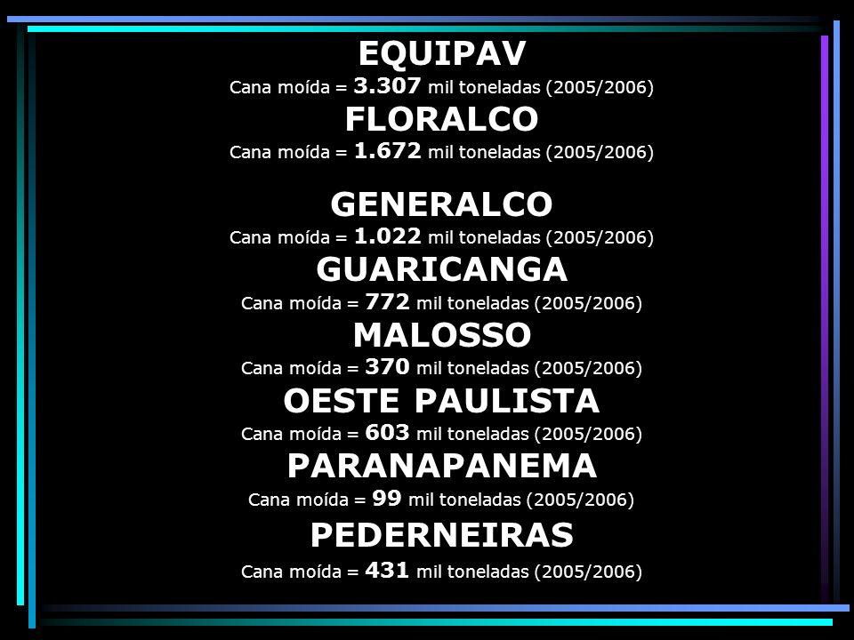 BRANCO PERES Cana moída = 802 mil toneladas (2005/2006) CALIFÓRNIA Cana moída = 587 mil toneladas (2005/2006) CAMPESTRE Cana moída = 1.442 mil toneladas (2005/2006) COMPANHIA BRASILEIRA DE AÇÚCAR E ÁLCOOL - CBAA Cana moída = 438 mil toneladas (2005/2006) CENTRALCOOL Cana moída = 1.135 mil toneladas (2005/2006) COCAL Cana moída = 2.408 mil toneladas (2005/2006) DIANA Cana moída = 785 mil toneladas (2005/2006)