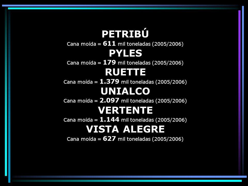 EQUIPAV Cana moída = 3.307 mil toneladas (2005/2006) FLORALCO Cana moída = 1.672 mil toneladas (2005/2006) GENERALCO Cana moída = 1.022 mil toneladas (2005/2006) GUARICANGA Cana moída = 772 mil toneladas (2005/2006) MALOSSO Cana moída = 370 mil toneladas (2005/2006) OESTE PAULISTA Cana moída = 603 mil toneladas (2005/2006) PARANAPANEMA Cana moída = 99 mil toneladas (2005/2006) PEDERNEIRAS Cana moída = 431 mil toneladas (2005/2006)