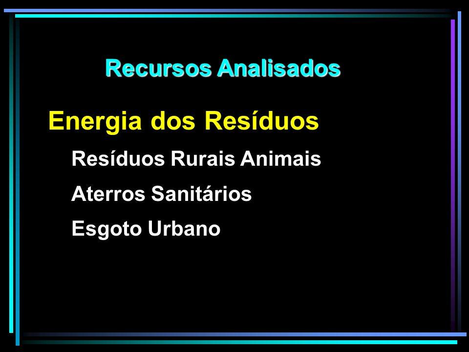 Energia dos Resíduos Resíduos Rurais Animais Aterros Sanitários Esgoto Urbano Recursos Analisados