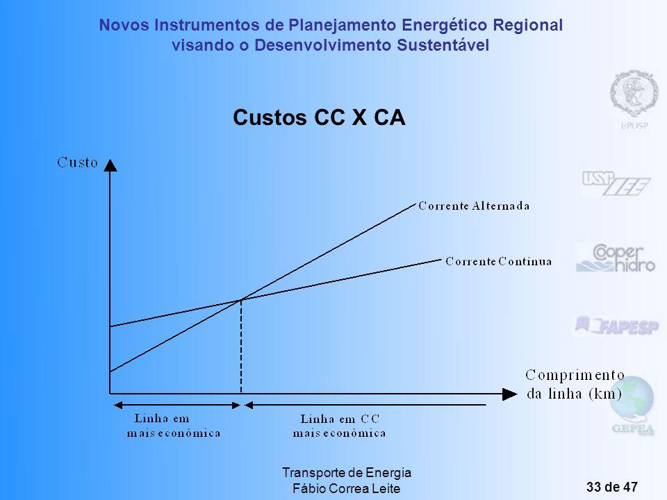 Novos Instrumentos de Planejamento Energético Regional visando o Desenvolvimento Sustentável Transporte de Energia Fábio Correa Leite 32 de 47 Transmi