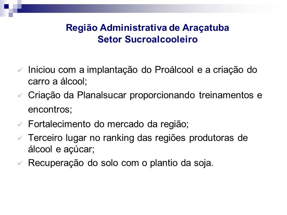 Região Administrativa de Araçatuba Indústria, Comércio e Lazer