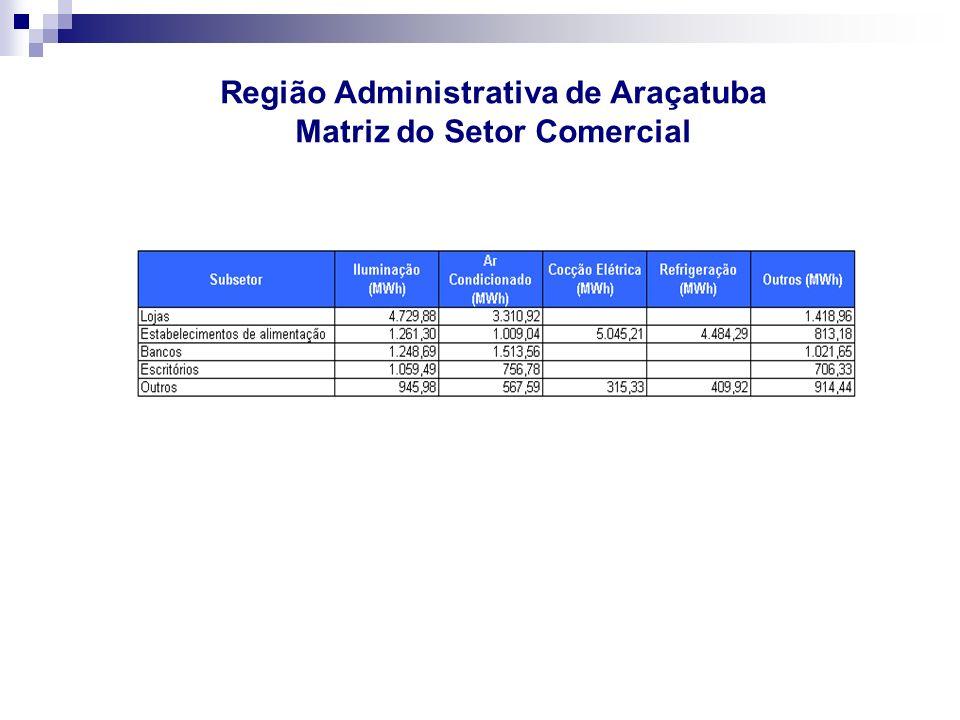 Região Administrativa de Araçatuba Matriz do Setor Comercial - Crescimento