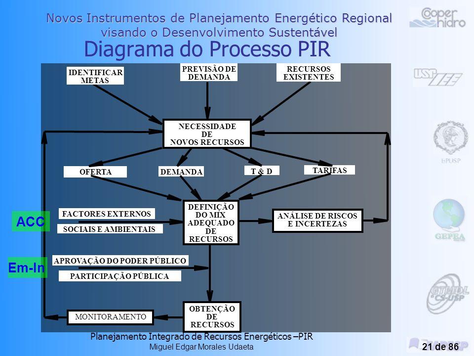 Novos Instrumentos de Planejamento Energético Regional visando o Desenvolvimento Sustentável Planejamento Integrado de Recursos Energéticos –PIR Miguel Edgar Morales Udaeta 20 de 86 Planejamento Integrado de Recursos O PIR é instrumento do DS.