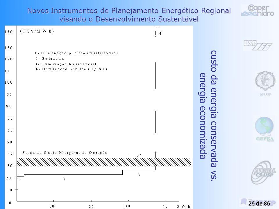 Novos Instrumentos de Planejamento Energético Regional visando o Desenvolvimento Sustentável Planejamento Integrado de Recursos Energéticos –PIR Miguel Edgar Morales Udaeta 28 de 86 Peneiramento de tecnologias e programas de GLD