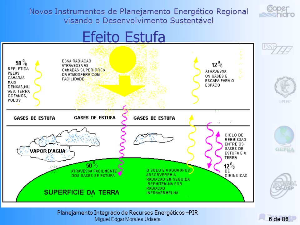 Novos Instrumentos de Planejamento Energético Regional visando o Desenvolvimento Sustentável Planejamento Integrado de Recursos Energéticos –PIR Miguel Edgar Morales Udaeta 56 de 86