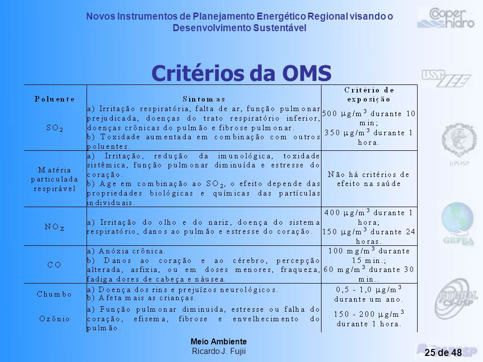 Novos Instrumentos de Planejamento Energético Regional visando o Desenvolvimento Sustentável Meio Ambiente Ricardo J. Fujii 24 de 48 Fontes e Poluente