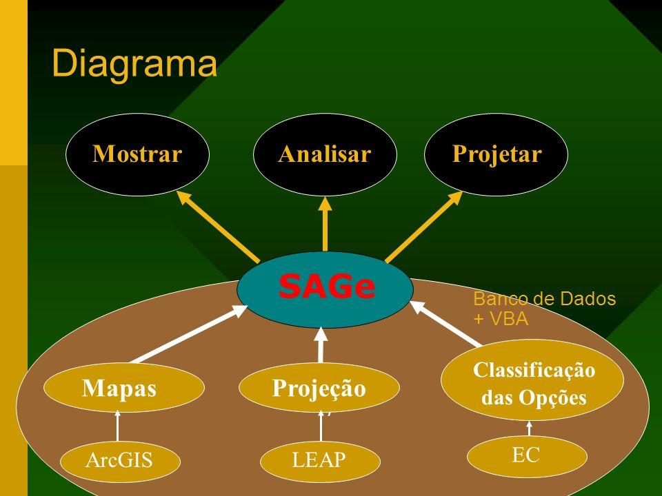 / Banco de Dados + VBA Diagrama SAGe MostrarProjetarAnalisar Mapas ArcGIS Projeção LEAP Classificação das Opções EC