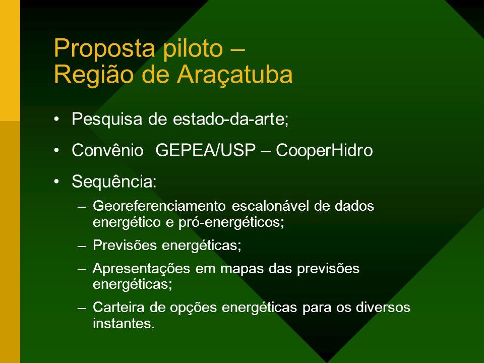 Proposta piloto – Região de Araçatuba Pesquisa de estado-da-arte; Convênio GEPEA/USP – CooperHidro Sequência: –Georeferenciamento escalonável de dados