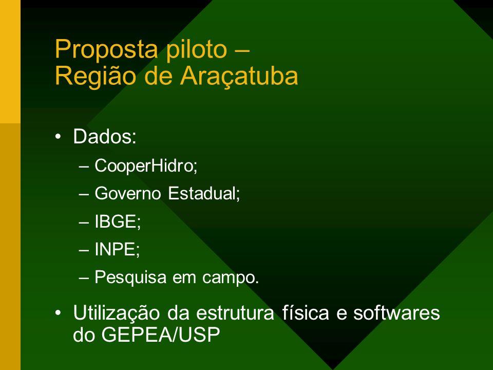 Dados: –CooperHidro; –Governo Estadual; –IBGE; –INPE; –Pesquisa em campo. Utilização da estrutura física e softwares do GEPEA/USP Proposta piloto – Re