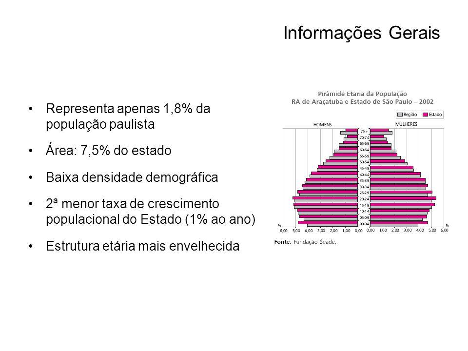 Informações Gerais Representa apenas 1,8% da população paulista Área: 7,5% do estado Baixa densidade demográfica 2ª menor taxa de crescimento populacional do Estado (1% ao ano) Estrutura etária mais envelhecida