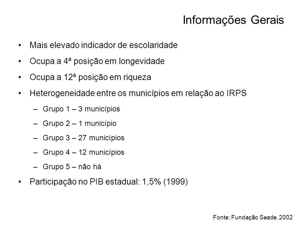 Informações Gerais Mais elevado indicador de escolaridade Ocupa a 4ª posição em longevidade Ocupa a 12ª posição em riqueza Heterogeneidade entre os mu