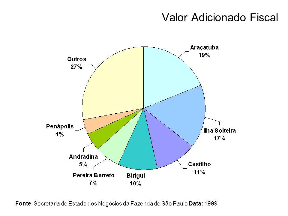 Valor Adicionado Fiscal Fonte: Secretaria de Estado dos Negócios da Fazenda de São Paulo Data: 1999