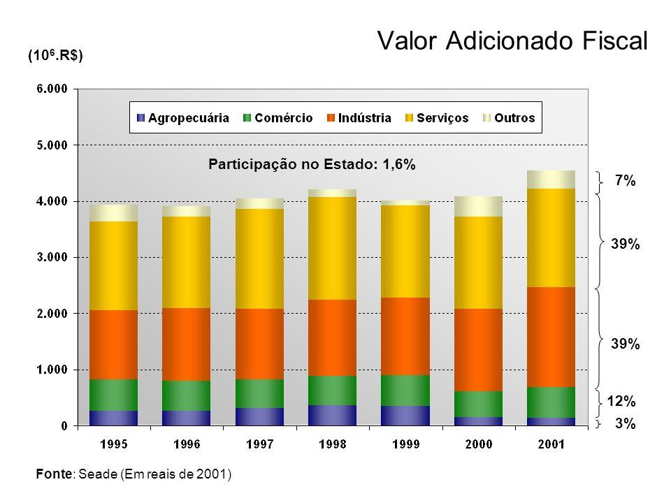 Valor Adicionado Fiscal Fonte: Seade (Em reais de 2001) (10 6.R$) Participação no Estado: 1,6% 3% 12% 39% 7%