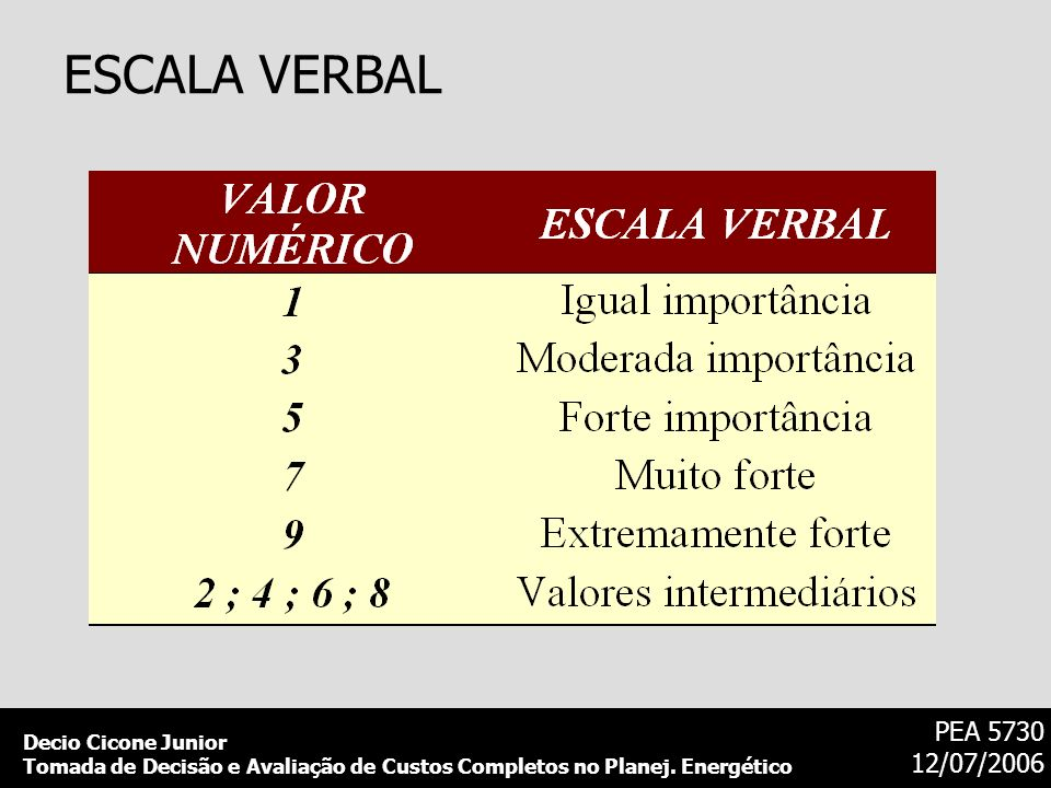 Decio Cicone Junior Tomada de Decisão e Avaliação de Custos Completos no Planej. Energético PEA 5730 12/07/2006 ESCALA VERBAL