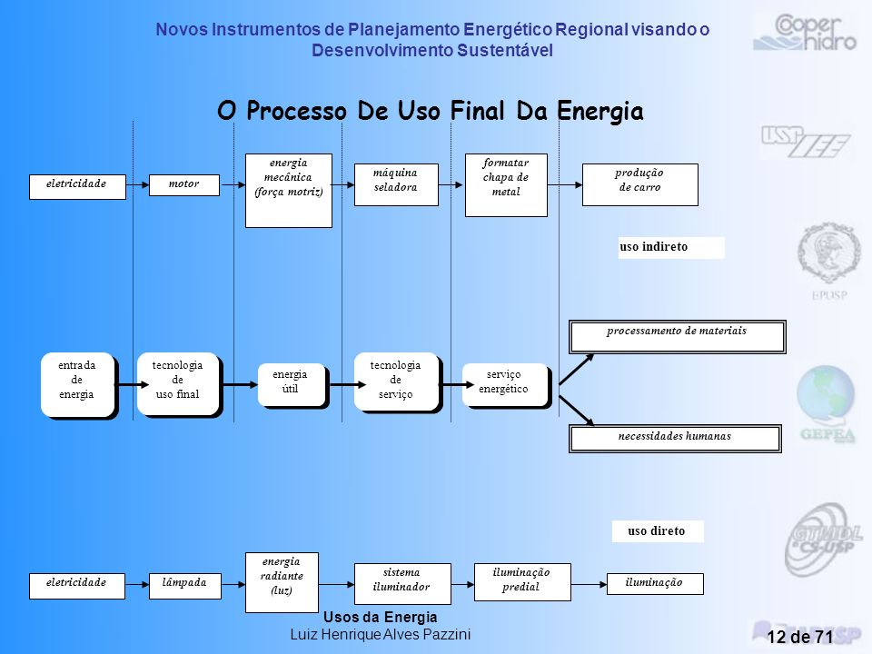 Novos Instrumentos de Planejamento Energético Regional visando o Desenvolvimento Sustentável Usos da Energia Luiz Henrique Alves Pazzini 11 de 71 Uso