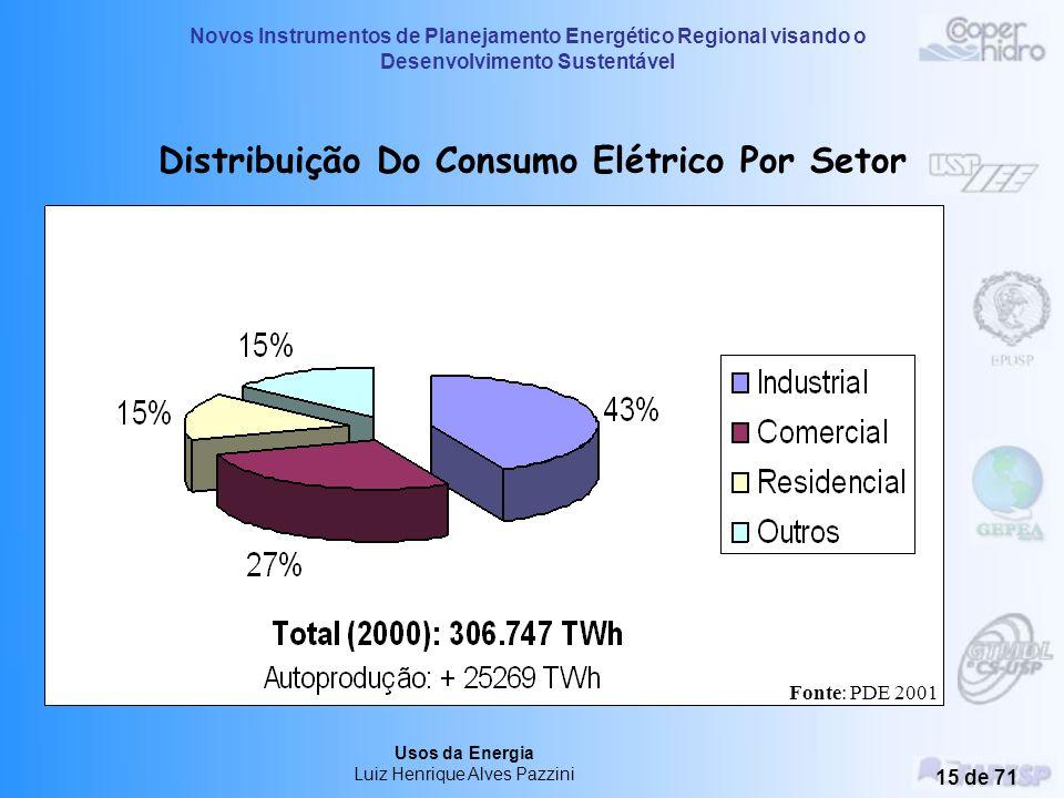 Novos Instrumentos de Planejamento Energético Regional visando o Desenvolvimento Sustentável Usos da Energia Luiz Henrique Alves Pazzini 14 de 71 Os U