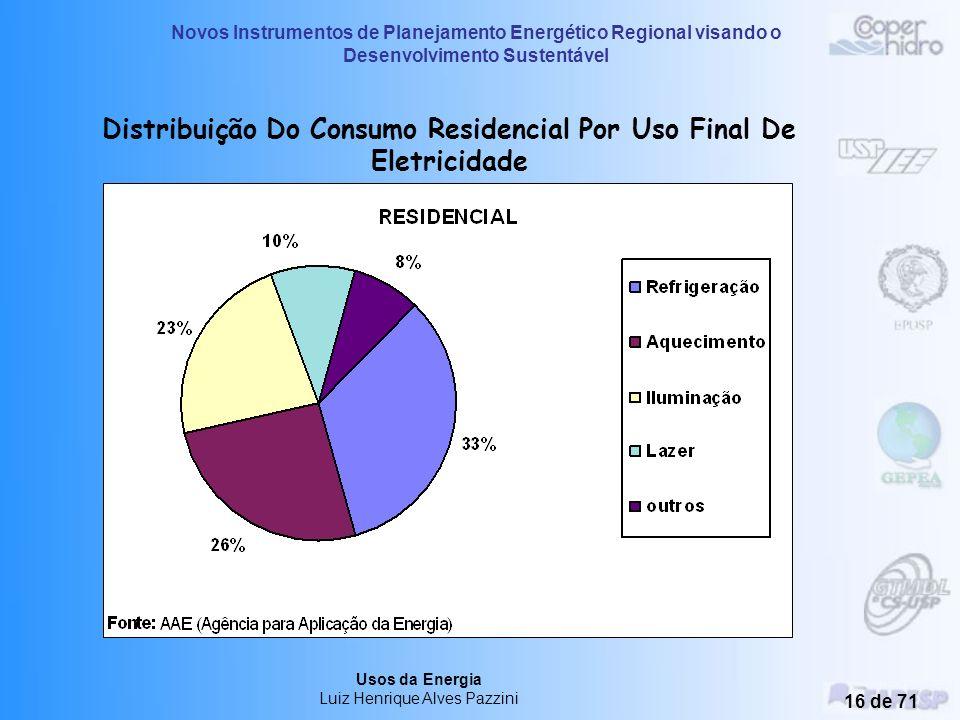 Novos Instrumentos de Planejamento Energético Regional visando o Desenvolvimento Sustentável Usos da Energia Luiz Henrique Alves Pazzini 15 de 71 Dist