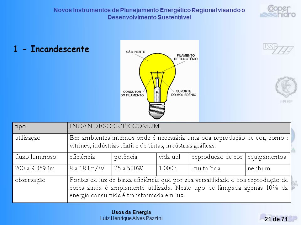 Novos Instrumentos de Planejamento Energético Regional visando o Desenvolvimento Sustentável Usos da Energia Luiz Henrique Alves Pazzini 20 de 71 Dese
