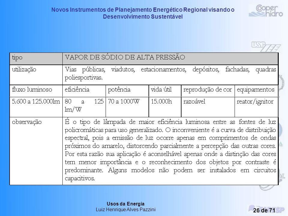 Novos Instrumentos de Planejamento Energético Regional visando o Desenvolvimento Sustentável Usos da Energia Luiz Henrique Alves Pazzini 25 de 71