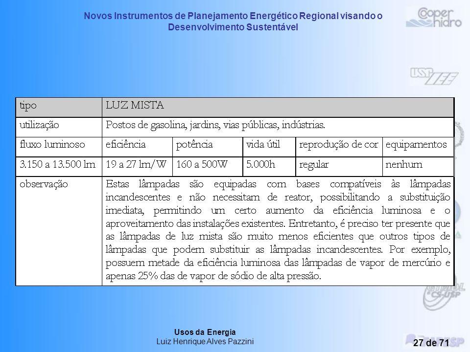 Novos Instrumentos de Planejamento Energético Regional visando o Desenvolvimento Sustentável Usos da Energia Luiz Henrique Alves Pazzini 26 de 71
