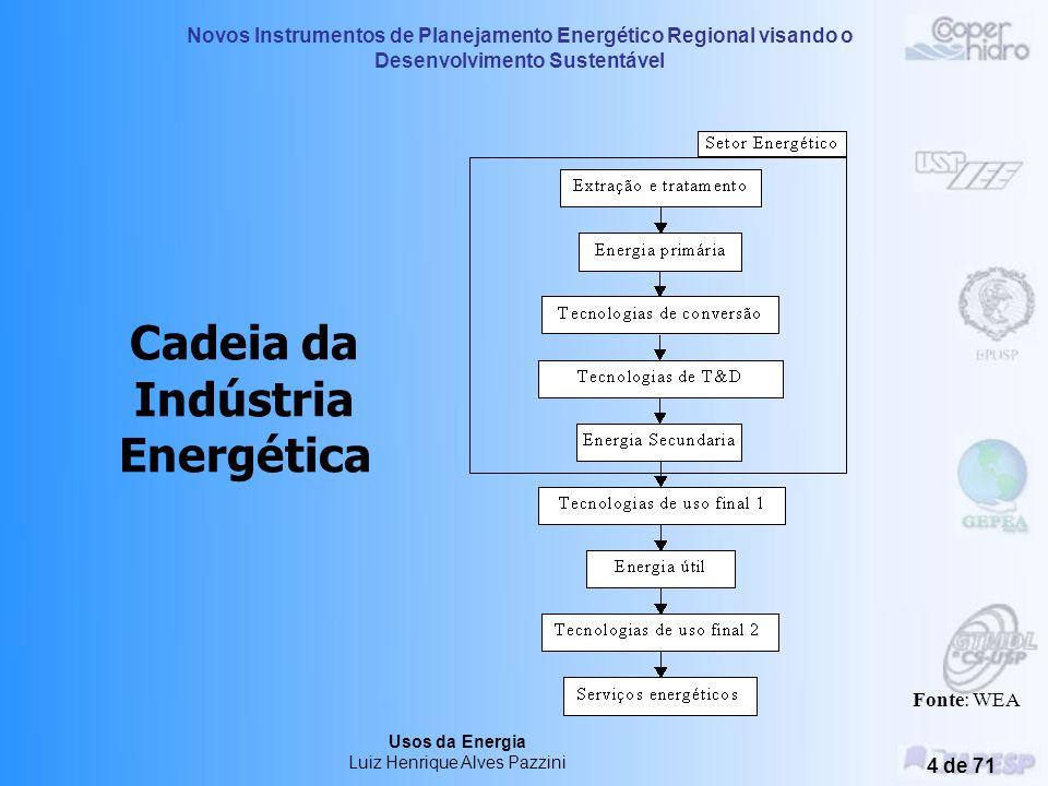 Novos Instrumentos de Planejamento Energético Regional visando o Desenvolvimento Sustentável Usos da Energia Luiz Henrique Alves Pazzini 3 de 71 Cadei
