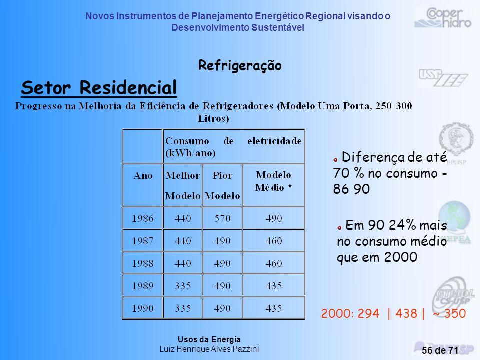 Novos Instrumentos de Planejamento Energético Regional visando o Desenvolvimento Sustentável Usos da Energia Luiz Henrique Alves Pazzini 55 de 71 Refr