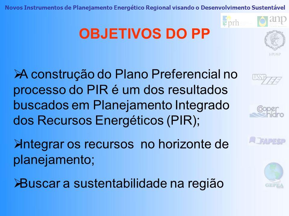 Novos Instrumentos de Planejamento Energético Regional visando o Desenvolvimento Sustentável Implantação do Processo de PIR Introdução ao PLANO PREFER