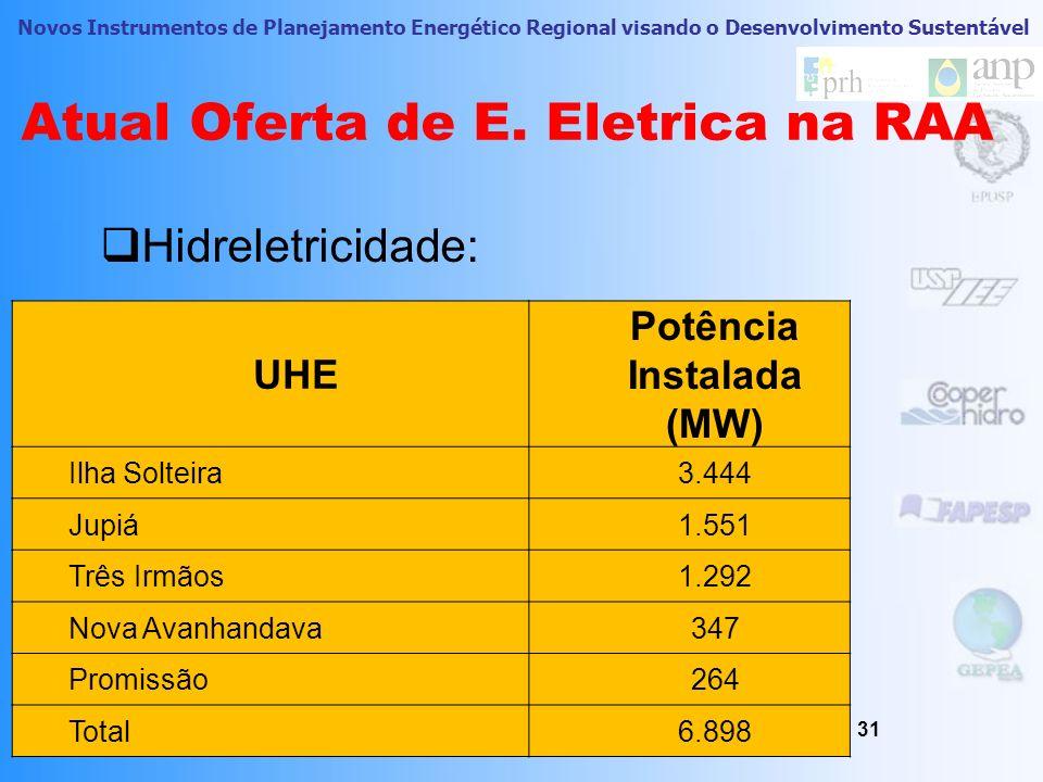 Novos Instrumentos de Planejamento Energético Regional visando o Desenvolvimento Sustentável Atual Panorama Econômico 30 Perspectiva Agropecuária: R$