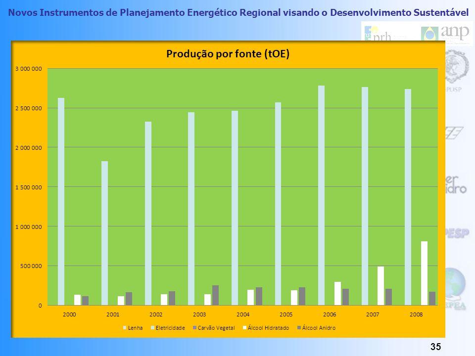 Novos Instrumentos de Planejamento Energético Regional visando o Desenvolvimento Sustentável Distribuição das Usinas na RAA Indicação das Usinas de Al