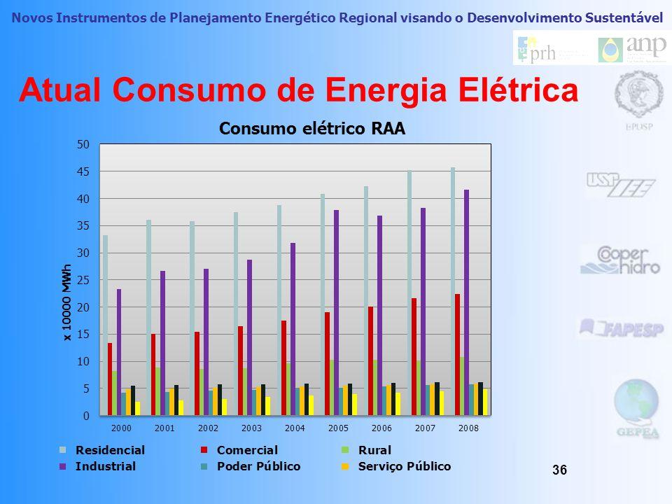 Novos Instrumentos de Planejamento Energético Regional visando o Desenvolvimento Sustentável 35