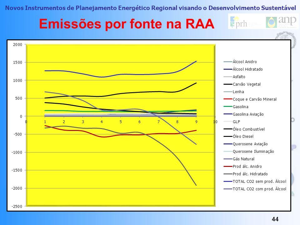Novos Instrumentos de Planejamento Energético Regional visando o Desenvolvimento Sustentável Do Inventario ao Mapeamento Energoambiental 43 Meio Aéreo