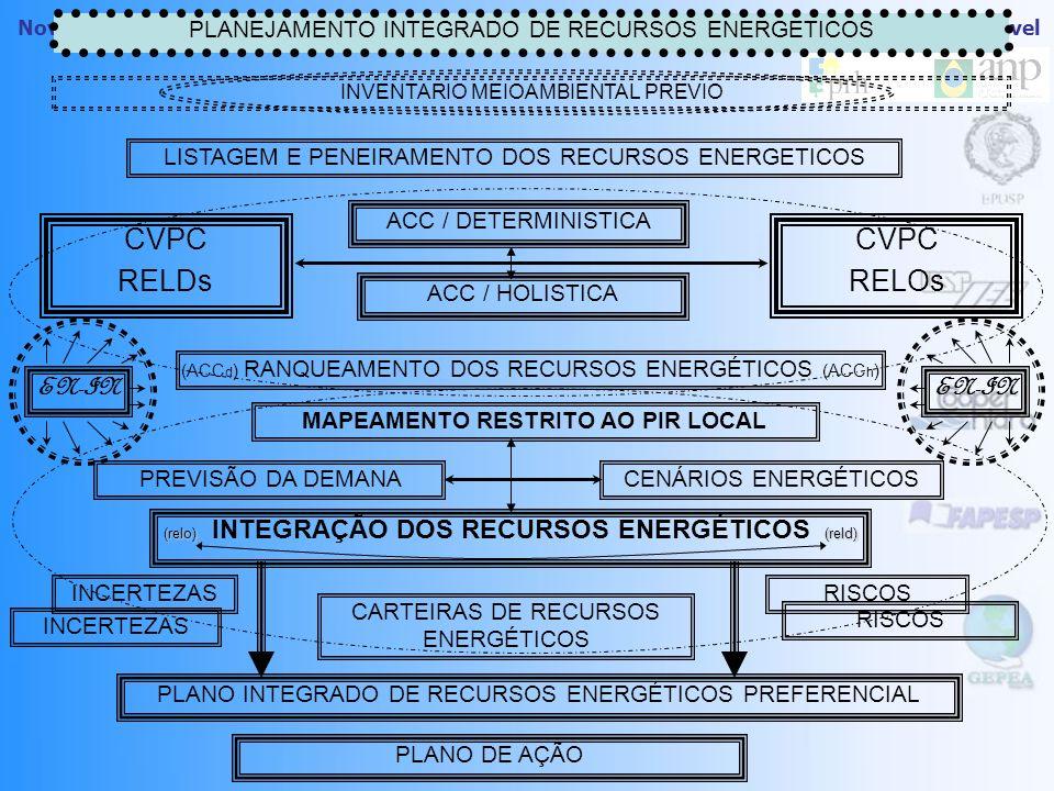 Novos Instrumentos de Planejamento Energético Regional visando o Desenvolvimento Sustentável PLANEJAMENTO INTEGRADO DE RECURSOS ENERGETICOS LISTAGEM E