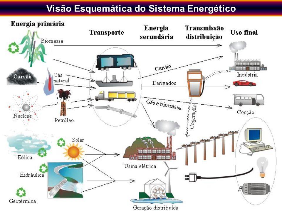 Novos Instrumentos de Planejamento Energético Regional visando o Desenvolvimento Sustentável 6 O Planejamento Integrado de Recursos -PIR- O PIR integr