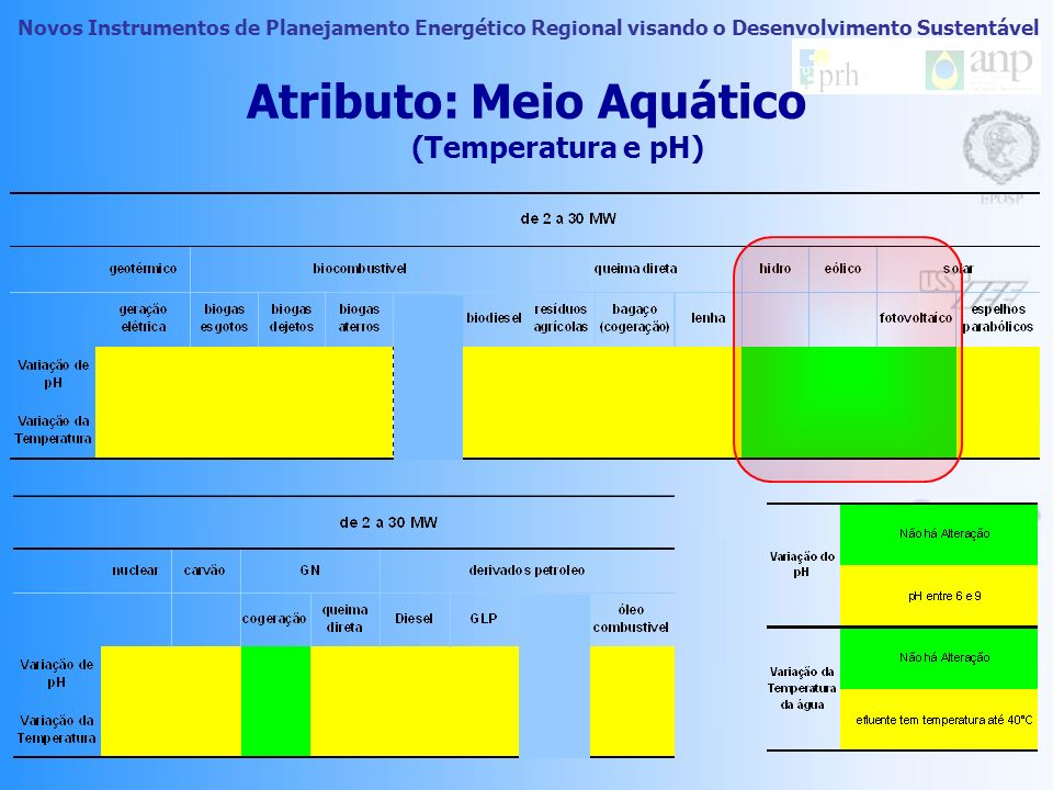 Novos Instrumentos de Planejamento Energético Regional visando o Desenvolvimento Sustentável Atributo: Meio Aquático (Temperatura e pH)