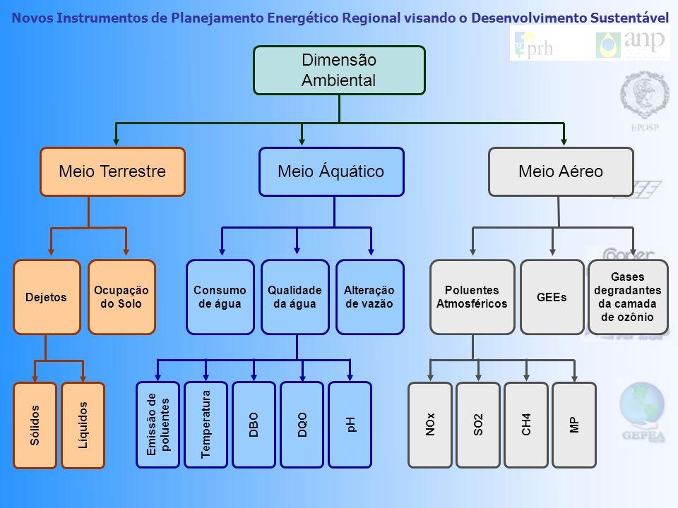 Novos Instrumentos de Planejamento Energético Regional visando o Desenvolvimento Sustentável Dimensão Ambiental Meio TerrestreMeio ÁquáticoMeio Aéreo Dejetos Ocupação do Solo Poluentes Atmosféricos Gases degradantes da camada de ozônio GEEs Consumo de água Alteração de vazão Qualidade da água NOx SO2 CH4 MP Temperatura DBO DQO pH Emissão de poluentes Líquidos Sólidos