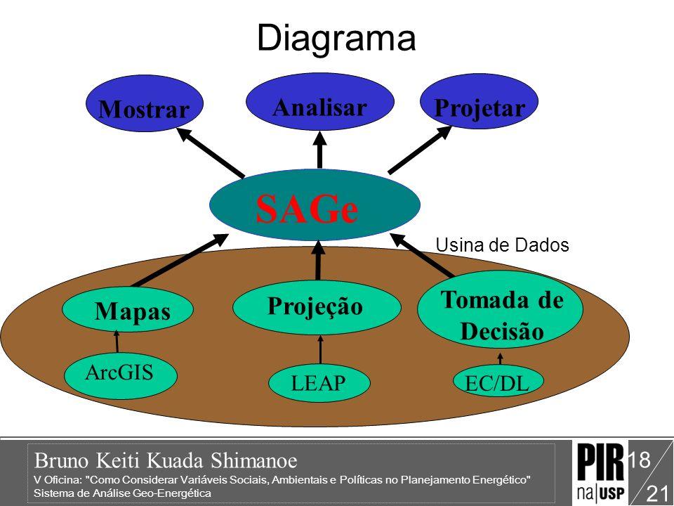 Bruno Keiti Kuada Shimanoe V Oficina: Como Considerar Variáveis Sociais, Ambientais e Políticas no Planejamento Energético Sistema de Análise Geo-Energética 21 18 Usina de Dados Diagrama SAGe Mostrar Projetar Analisar Mapas ArcGIS Projeção LEAP Tomada de Decisão EC/DL