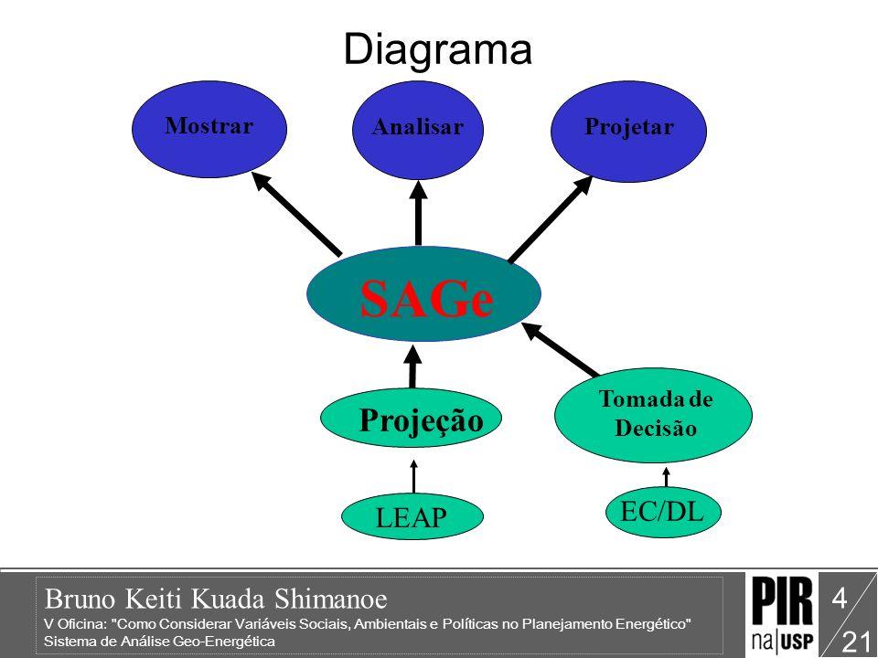 Bruno Keiti Kuada Shimanoe V Oficina: Como Considerar Variáveis Sociais, Ambientais e Políticas no Planejamento Energético Sistema de Análise Geo-Energética 21 4 Diagrama SAGe Mostrar Projetar Analisar Projeção LEAP Tomada de Decisão EC/DL