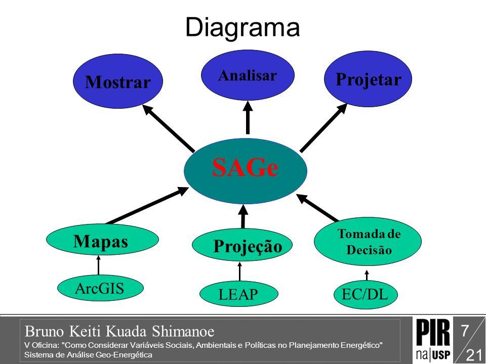 Bruno Keiti Kuada Shimanoe V Oficina: Como Considerar Variáveis Sociais, Ambientais e Políticas no Planejamento Energético Sistema de Análise Geo-Energética 21 7 Diagrama SAGe Mostrar Projetar Analisar Mapas ArcGIS Projeção LEAP Tomada de Decisão EC/DL